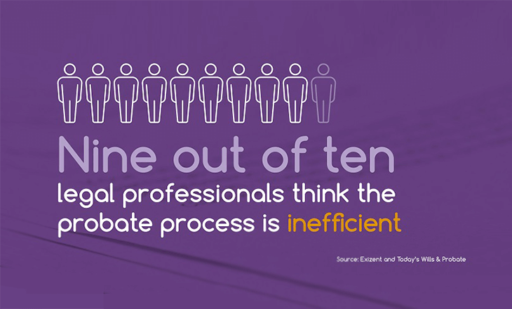Probate process inefficient according to nine out of ten legal professionals